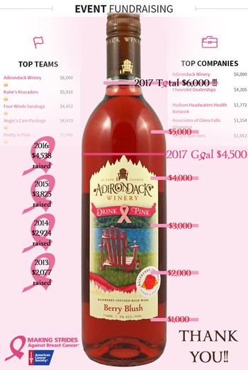 Adirondack Winery Drink Pink Raised 6000 for Making Strides